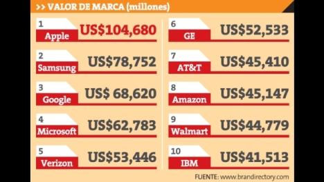 Valor de las 10 marcas mas poderosas